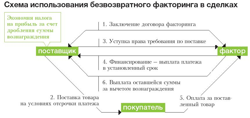 Факторинг в налоговом